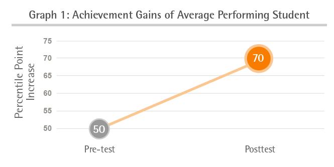 Percentile Gain