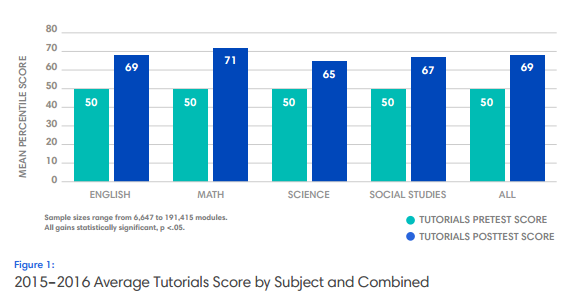 2015-16 Average Tutorials Score by Subject and Combined