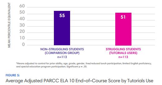 Average PARCC ELA 10