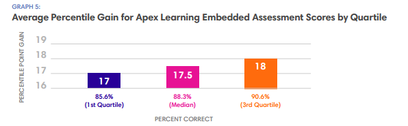Average Percentile Gain Embedded Assessment Scores