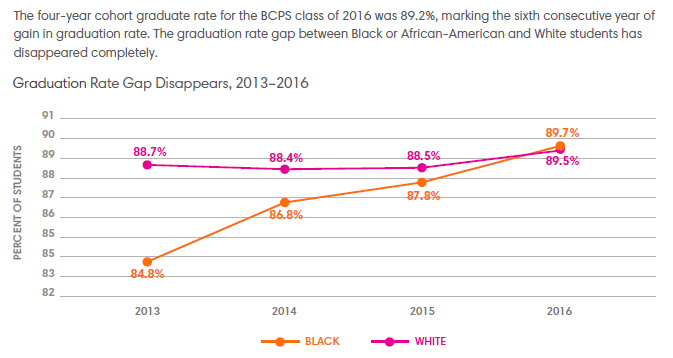 Chart: 4 year grade rate at BCPS, black and white students