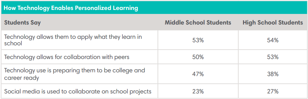 How Technology Enables Personalized Learning