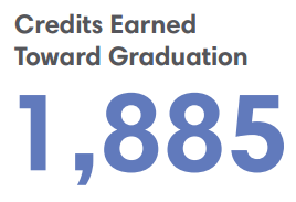 1,855 Credits Earned Towards Graduation