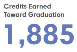 1,855 Credits Earned Towards Graduation