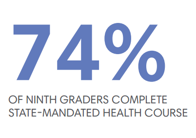 74% of Ninth Graders Complete State-Mandated Health Course
