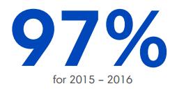 97 Percent Graduation Rate