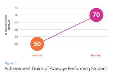 Achievement Gains of Average Performing Student