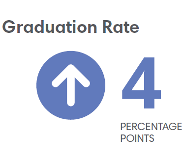 Albany Graduation Rate 4 Percentage Points