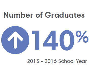 Albany Number of Graduates 140% Increase