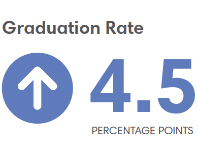 Auburn Grad Rate 4.5 Percentage Points