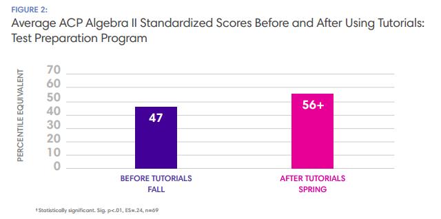 Average ACP Algebra II Scores