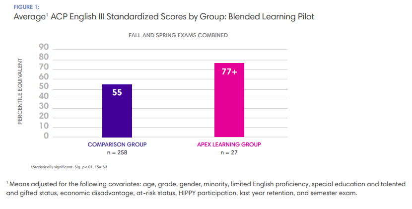 Acerage ACP English III Standardized Scores