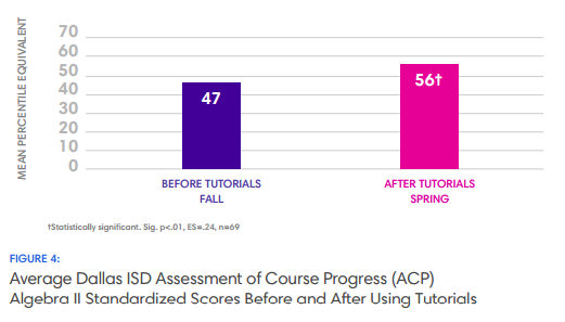 Average Dallas ISD Assessment of Course Progress
