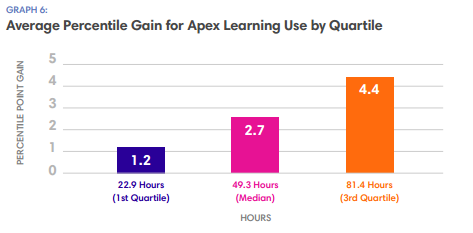 Average Percentile Gain Use by Quartile