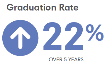 22% Graduation Increase Over 5 Years