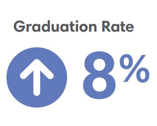 Boston Grad Rate 8 Percent