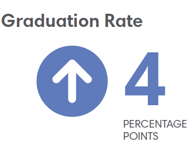 Dorchester Grad Rate 4 Percentage Points