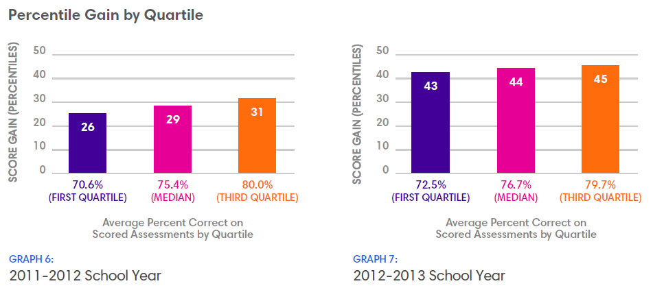 Dorchester Efficacy Study Chart: Percentile Gain by Quartile