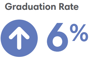 Graduation Rate 6% Increase