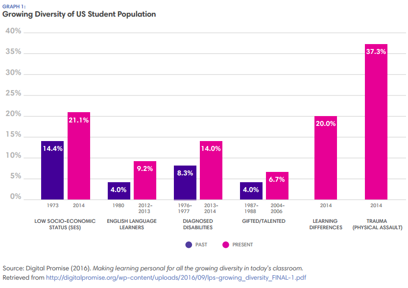 Growing Diversity of US Population
