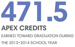 471.5 Apex Credit