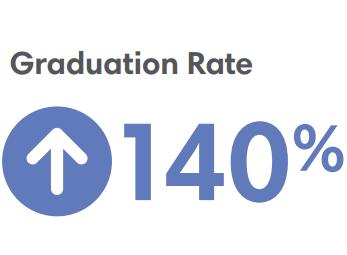 North Little Rock Grad Rate 140 Percent