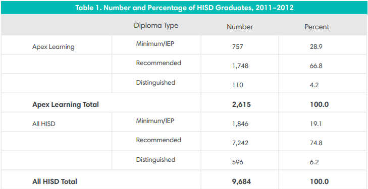 Number and Percentage of HISD Graduates, 2011-2012