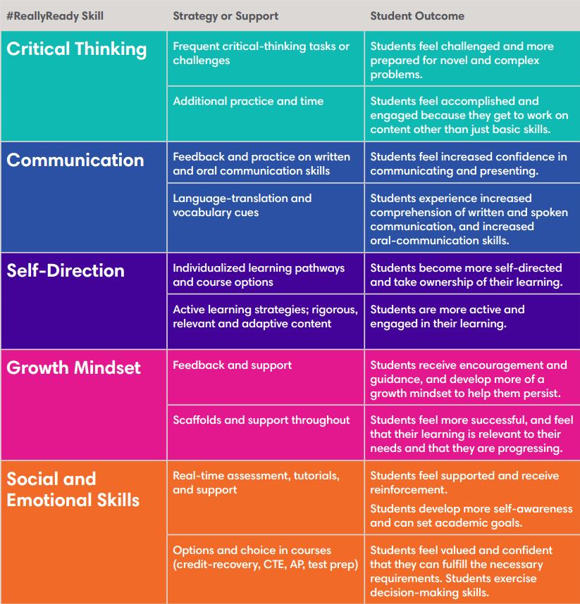 critical thinking skills strategies