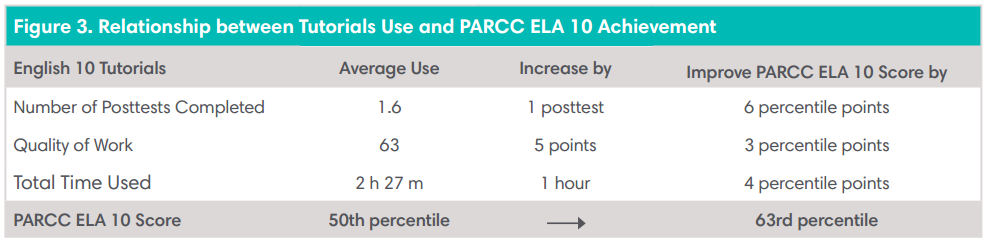 Relationship between Tutorials and PARCC ELA 10