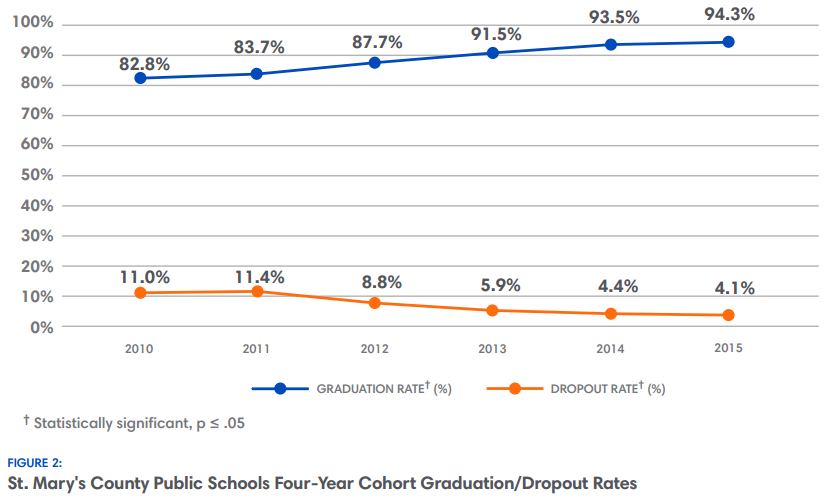 St. Mary's Graduation/Dropout Rates