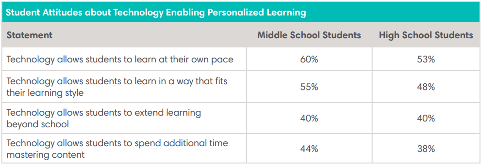 Students Attitudes about Technology Enabling Personalized Learning