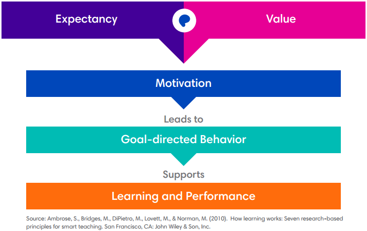 Digital learning, engagement, and motivation